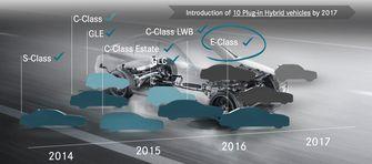 Mercedes planning Autovisie.nl Schermafbeelding 2016-07-22 om 15.21.08